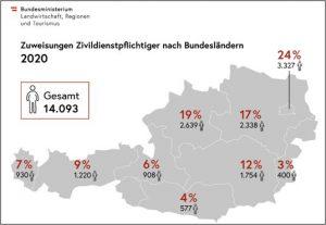 Zivildienst Österreich